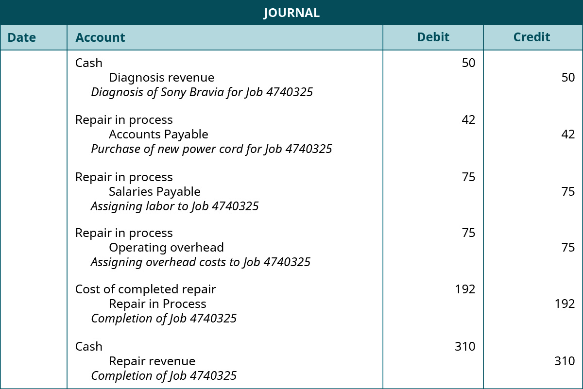 "A journal with four columns headed ""Date"", ""Account"", ""Debit"", and ""Credit."" There are six entries (not dated.) The first one shows in the ""Account"" column a debit to ""Cash, a credit (indented) to Diagnosis revenue, and the entry description, which reads ""Diagnosis of Sony Bravia for Job 4740325"". The amount of 50 is listed in the debit column across from the ""Cash"" debit and in the credit column across from the ""Diagnosis Revenue"" credit. The second entry shows in the ""Account"" column a debit to ""Repair in process"", a credit (indented) to ""Accounts Payable"", and the entry description, which reads ""Purchase of new power cord for Job 4740325."" The amount of 42 is shown across from each of these in the respective debit and credit columns. The third entry shows in the ""Account"" column a debit to ""Repair in process"", a credit (indented) to ""Salaries Expense"", and the entry description, which reads ""Assigning labor to Job 4740325."" The amount of 75 is shown across from each of these in the respective debit and credit columns. The fourth entry shows in the ""Account"" column a debit to ""Repair in process"", a credit (indented) to ""Operating Overhead"", and the entry description, which reads ""Assigning overhead costs to Job 4740325."" The amount of 75 is shown across from each of these in the respective debit and credit columns. The fifth entry shows in the ""Account"" column a debit to ""Cost of completed repair"", a credit (indented) to ""Repair in process"", and the entry description, which reads ""Completion of Job 4740325."" The amount of 192 is shown across from each of these in the respective debit and credit columns. The sixth entry shows in the ""Account"" column a debit to ""Cash"" , a credit (indented) to ""Repair Service"", and the entry description, which reads ""Completion of Job 4740325."" The amount of 310 is shown across from each of these in the respective debit and credit columns."