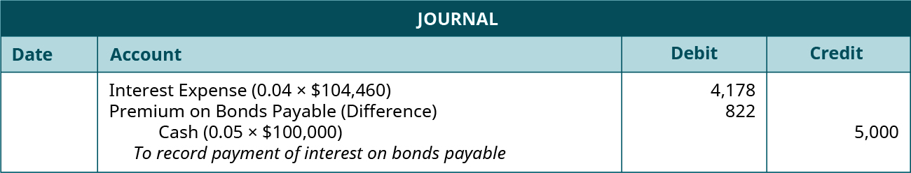 "Journal entry: debit Interest Expense (0.04 times $104,460) 4,178, debit Premium on Bonds Payable (Difference) 822, and credit Cash for 5,000. Explanation: ""To record payment of interest on bonds payable and amortization of premium."""
