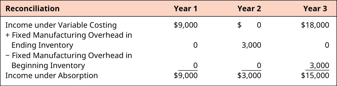Reconciliation for Year 1, Year 2, and Year 3, respectively. Income Under Variable Costing, $9,000, $0, $18,000. Plus Fixed Manufacturing Overhead in Ending Inventory 0, 3,000, 0. Minus Fixed Manufacturing Overhead in Beginning Inventory 0, 0, 3,000. Equals Income Under Absorption $9,000, $3,000, $15,000.