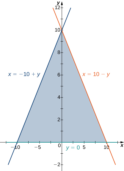 A region is bounded by x = negative 10 + y, x = 10 minus y, and y = 0.