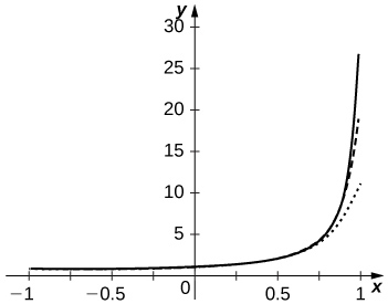 This figure is the graph of y = 1/(1-x), which is an increasing curve with vertical asymptote at 1.