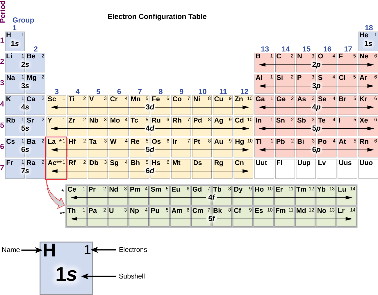 "In this figure, a periodic table is shown that is entitled, ""Electron Configuration Table."" Beneath the table, a square for the element hydrogen is shown enlarged to provide detail. The element symbol, H, is placed in the upper left corner. In the upper right is the number of electrons, 1. The lower central portion of the element square contains the subshell, 1 s. Helium and elements in groups 1 and 2 are shaded blue. In this region, the rows are labeled 1 s through 7 s moving down the table. Groups 3 through 12 are shaded orange, and the rows are labeled 3 d through 6 d moving down the table. Groups 13 through 18, except helium, are shaded pink and are labeled 2 p through 6 p moving down the table. The lanthanide and actinide series across the bottom of the table are shaded grey and are labeled 4 f and 5 f respectively."