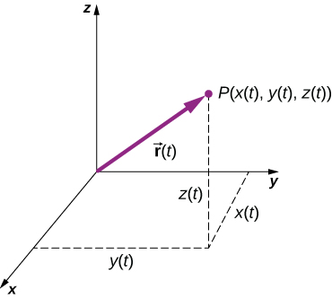 An x y z coordinate system is shown, with positive x out of the page, positive y to the right, and positive z up. A point P, with coordinates x of t, y of t, and z of t is shown. All of P's coordinates are positive. The vector r of t from the origin to P is also shown as a purple arrow. The coordinates x of t, y of t and z of t are shown as dashed lines. X of t is a segment in the x y plane, parallel to the x axis, y of t is a segment in the x y plane, parallel to the y axis, and z of t is a segment parallel to the z axis.