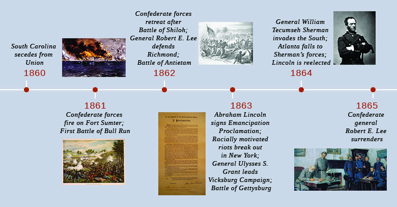 A timeline shows important events of the era. In 1860, South Carolina secedes from the Union. In 1861, Confederate forces fire on Fort Sumter, and the First Battle of Bull Run occurs; a painting of the attack on Fort Sumter and a painting of the Union forces in disarray at Bull Run are shown. In 1862, Confederate forces retreat after the Battle of Shiloh, General Robert E. Lee defends Richmond, and the Battle of Antietam occurs; a print of the Battle of Antietam is shown. In 1863, Abraham Lincoln signs the Emancipation Proclamation, racially motivated riots break out in New York, General Ulysses S. Grant leads the Vicksburg campaign, and the Battle of Gettysburg occurs; an image of the Emancipation Proclamation is shown. In 1864, General William Tecumseh Sherman invades the South, Atlanta falls to Sherman's forces, and Lincoln is reelected; a portrait of William Tecumseh Sherman is shown. In 1865, Confederate general Robert E. Lee surrenders; a painting of Robert E. Lee signing a document before Ulysses S. Grant and a group of Union soldiers is shown.
