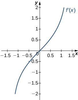 The function f'(x) is graphed. The function starts negative and crosses the x axis at the origin, which is an inflection point. Then it continues increasing.