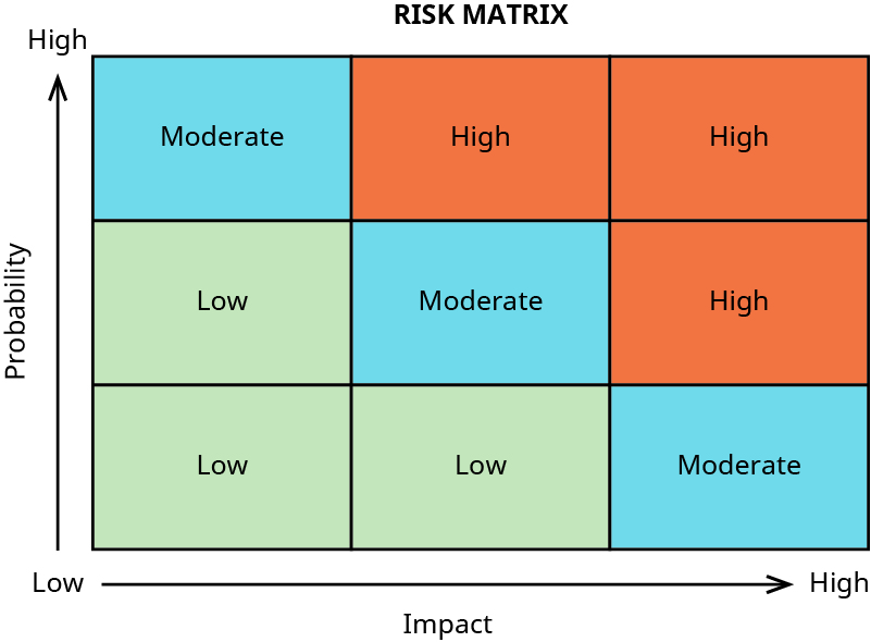A risk matrix showing impact of a risk from low to high (left to right) and probability of risk from low to high (bottom to top). The matrix has nine blocks: a low impact and low probability results in a low risk; a low impact and moderate probability results in a low risk; a low impact and high probability results in a moderate risk; a moderate impact and low probability results in a low risk; a moderate impact and moderate probability results in a moderate risk; a moderate impact and high probability results in a high risk; a high impact and low probability results in a moderate risk; a high impact and moderate probability results in a high risk; and a high impact and high probability results in a high risk.