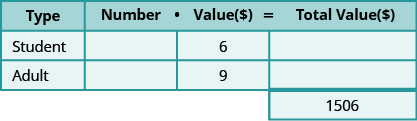 This table has three rows and four columns with an extra cell at the bottom of the fourth column. The top row is a header row that reads from left to right Type, Number, Value ($), and Total Value ($). The second row reads Student, blank, 6, and blank. The third row reads Adult, blank, 9, and blank. The extra cell reads 1506.