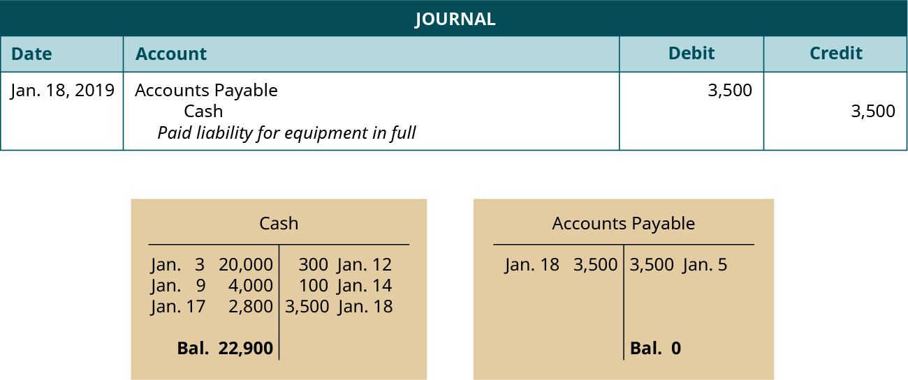 "A journal entry dated January 18, 2019. Debit Accounts Payable, 3,500. Credit Cash, 3,500. Explanation: ""Paid liability for equipment in full."" Below the journal entry are two T-accounts. The left account is labeled Cash, with a debit entry dated January 3 for 20,000, a debit entry dated January 9 for 4,000, a debit entry dated January 17 for 2,800, a credit entry dated January 12 for 300, a credit entry dated January 14 for 100, a credit entry dated January 18 for 3,500 and a balance of 22,900. The right account is labeled Accounts Payable, with a credit entry dated January 5 for 3,500, a debit entry dated January 18 for 3,500, and a balance of 0."