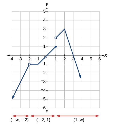 Graph of the previous function that shows the intervals of continuity.