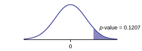 This is a normal distribution curve with mean equal to zero. A vertical line near the tail of the curve to the right of zero extends from the axis to the curve. The region under the curve to the right of the line is shaded representing p-value = 0.1207.