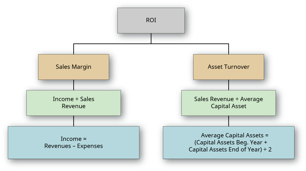 "Chart showing ROI at the top divided into two boxes: Sales Margin and Asset Turnover. The Sales Margin box flows down to a ""Income divided by Sales Revenue"" box, which flows down into a ""Income divided by (Revenues minus Expenses)"" box. The Asset Turnover box flows down into a ""Sales Revenue divided by Average Capital Asset"" box, which flows down into a ""Sales Revenue divided by [(Capital Assets Beginning Year plus Capital Assets End of Year) divided by 2]"" box."