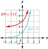 This figure shows two functions. The first function f of x equals 3 to the x power is marked in blue and corresponds to a curve that passes through the points (negative 1, 1 over 3), (0, 1), and (1, 3). The second function g of x equals 3 to the x power plus 2 is marked in red and passes through the points (negative 2, 1), (negative 1, 3), and (0, 5).