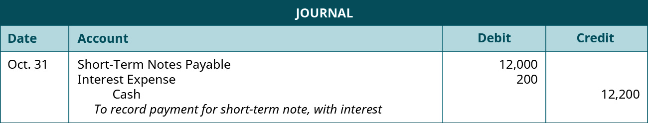 "A journal entry is made on October 31 and shows a Debit to Short-Term notes payable for $12,000, a debit to Interest expense for $200, and a credit to Cash for $12,200, with the note ""To record payment for short-term note, with interest."""
