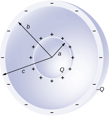 The figure shows two concentric spheres. The inner sphere has radius a and charge Q. The outer sphere is a shell with inner radius b and outer radius c and charge -Q.