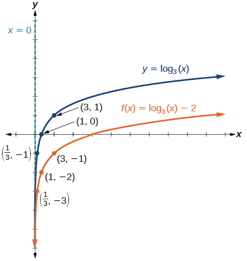 Graph of two functions. The parent function is y=log_3(x), with an asymptote at x=0 and labeled points at (1/3, -1), (1, 0), and (3, 1).The translation function f(x)=log_3(x)-2 has an asymptote at x=0 and labeled points at (1, 0) and (3, 1).