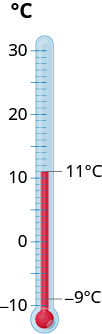 Figure shows a glass thermometer, with temperature markings ranging from minus 10 to 30. Two markings are highlighted, minus 9 degrees C and 11 degrees C.