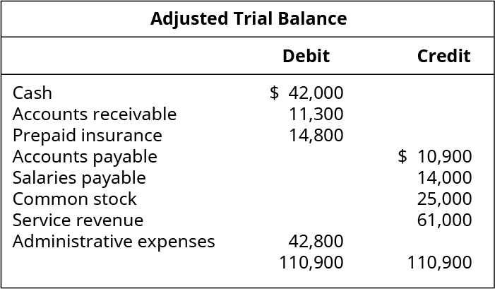 Adjusted Trial Balance. Debit Accounts: Cash 42,000; Accounts Receivable 11,300; Prepaid Insurance 14,800; Administrative Expenses 42,800; Total Debits 110,900. Credit Accounts: Accounts Payable 10,900; Salaries Payable 14,000; Common Stock 25,000; Service Revenue 61,000; Total Credits 110,900.