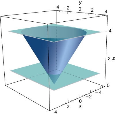 A diagram of the given upward opening cone in three dimensions. The cone is cut by planes z=1 and z=4.