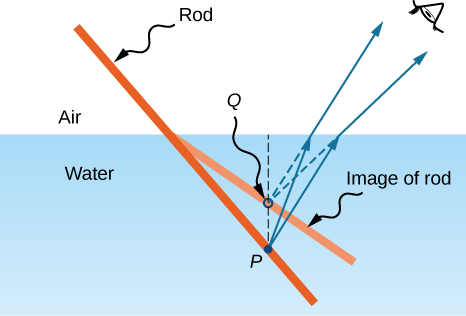 Figure depicts the side view of a rod dipped in water. A lighter line labeled image of rod is shown in such a way that it appears as if the rod is bent at the junction of air and water. Point P is on the rod and point Q is on the image of rod. A dotted line PQ is shown perpendicular to the surface of the water. Two rays originate from P, travel upwards to the surface of the water, bend at an angle and reach the eye of the observer. The back extensions of the bent rays seem to originate from point Q.