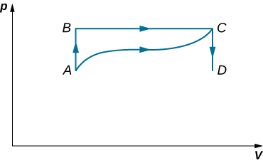 The figure is a plot of pressure, p on the vertical axis as a function of volume, V on the horizontal axis. Four points, A, B, C, and D are shown. B is directly above A, at the same volume but with p B greater than p A. Likewise, C is directly above D, at the same volume but with p C greater than p D.   A and D are at the same pressure, with p D greater than p A. B and C are at the same pressure, with p C greater than p B. Four paths are shown. One path connects from A straight up to B. One path connects from B horizontally to the right to C. One path connects from C straight down to D. And the last path connects from A to C with a somewhat wavy curve that remains above the A D pressure and below the B C pressure.