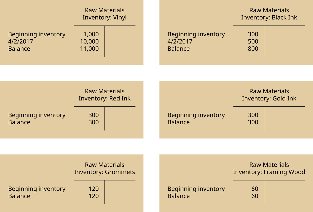 "Six T-Accounts. The one headed ""Raw Materials Inventory: Vinyl has three debit entries: Beginning inventory 1,000, 4/2/2017 10,000, Balance 11,000. The one headed Raw Materials Inventory: Black Ink has three debit entries: Beginning inventory 300, 4/2/2017 500, Balance 800. The one headed Raw Materials Inventory: Red Ink has two debit entries: Beginning inventory 300, Balance 300. The one headed Raw Materials Inventory: Gold Ink has two debit entries: Beginning inventory 300, Balance 300. The one headed Raw Materials Inventory: Grommets has two debit entries: Beginning inventory 120, Balance 120. The one headed Raw Materials Inventory: Framing Wood has two debit entries: Beginning inventory 60, Balance 60."