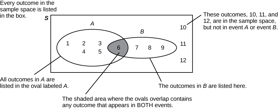 Image shows a Venn diagram consisting of two overlapping ovals inside a rectangle. The left oval is labeled A and the right is labeled B. The rectangle is labeled S. Annotations explain that Every outcome in the sample space is listed in the box. The shaded, overlapping area contains any outcome that appears in both events. This area contains six. All outcomes in A are listed in the oval labeled A. The values one, two, three, four, and five lie inside A, but outside the overlapping region. All outcomes in B are listed in the oval labeled B. The values seven, eight, and nine lie inside B, but outside the overlapping region. The outcomes ten, eleven, and twelve are in the sample space, but not in the events A or B, so these are listed in the region inside the rectangle and outside the ovals.