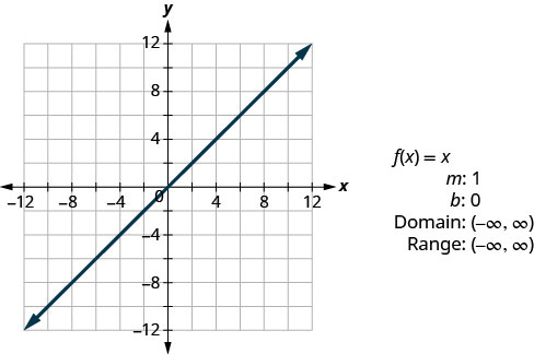 "This figure has a graph of a straight line on the x y-coordinate plane. The line goes through the points (0, 0), (1, 1), and (2, 2). Next to the graph are the following: ""f of x equalsx"", ""m: 1"", ""b: 0"", ""Domain: (negative infinity, infinity)"", and ""Range: (negative infinity, infinity)""."