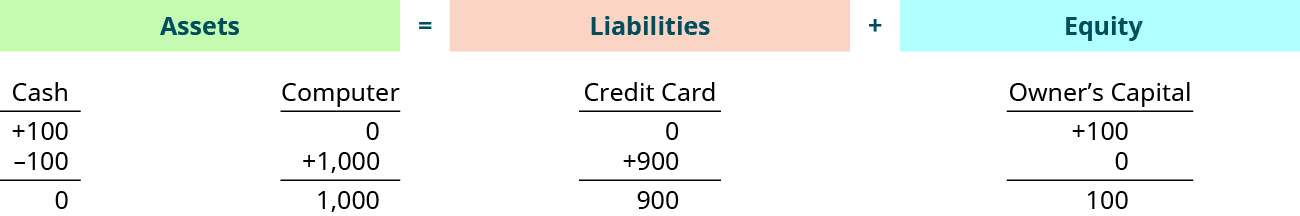 The accounting equation shows that assets equal liabilities plus equity. Assets show a credit of $100 in the cash account, a debit of $100 in the cash account, and a credit of $1,000 in the computer account, with a total of $1,000. Liabilities shows a credit of $900 in the credit card account, with a total of $900. Equity shows a credit of $100 in the owner's capital account with a total of $100.