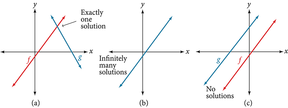 The graph in (a) is of two intersecting lines.  The point of intersection is marked and labeled: exactly one solution.  Figure (b) shows one line and is labeled: infinitely many solutions.  Figure (c) shows two parallel lines labeled: no solutions.