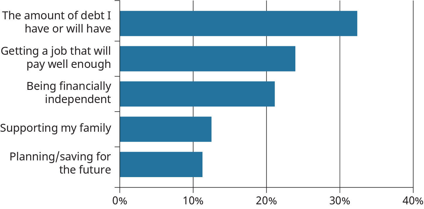 A horizontal bar graph plots which aspect of the finances concerns an individual the most.
