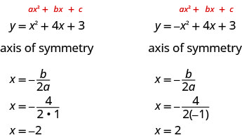 The figure shows the steps to find the axis of symmetry for two parabolas. On the left side the standard form of a quadratic equation which is y equals a x squared plus b x plus c is written above the given equation y equals x squared plus 4 x plus 3. The axis of symmetry is the equation x equals negative b divided by the quantity two times a. Plugging in the values of a and b from the quadratic equation the formula becomes x equals negative 4 divided by the quantity 2 times 1, which simplifies to x equals negative 2. On the right side the standard form of a quadratic equation which is y equals a x squared plus b x plus c is written above the given equation y equals negative x squared plus 4 x plus 3. The axis of symmetry is the equation x equals negative b divided by the quantity two times a. Plugging in the values of a and b from the quadratic equation the formula becomes x equals negative 4 divided by the quantity 2 times -1, which simplifies to x equals 2.