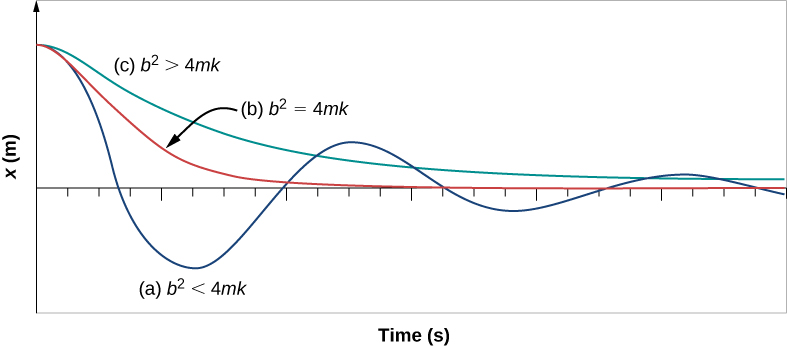The position, x in meters on the vertical axis, versus time in seconds on the horizontal axis, with varying degrees of damping. No scale is given for either axis. All three curves start at the same positive position at time zero. Blue curve a, labeled with b squared is less than 4 m k, undergoes a little over two and a quarter oscillations of decreasing amplitude and constant period. Red curve b, labeled with b squared is equal to 4 m k, decreases at t=0 less rapidly than the blue curve, but does not oscillate. The red curve approaches x=0 asymptotically, and is nearly zero within one oscillation of the blue curve. Green curve c, labeled with b squared is greater than 4 m k, decreases at t=0 less rapidly than the red curve, and does not oscillate. The green curve approaches x=0 asymptotically, but is still noticeably above zero at the end of the graph, after more than two oscillations of the blue curve.