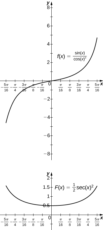 Two graphs. The first is the function f(x) = sin(x) / cos(x)^3 over [-5pi/16, 5pi/16]. It is an increasing concave down function for values less than zero and an increasing concave up function for values greater than zero. The second is the fuction f(x) = ½ sec(x)^2 over the same interval. It is a wide, concave up curve which decreases for values less than zero and increases for values greater than zero.