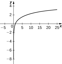 A curve with asymptote being the y axis. The curve starts in the fourth quadrant and increases rapidly through (1, 0) at which point is increases much more slowly.