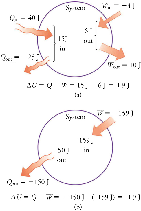 Two different processes produce the same change in a system. (a) Heat transfers a total of 15.00 J into the system, while work takes out a total of 6.00 J. The change in internal energy is ΔU = Q - W = 9.00 J. (b) Heat removes 150.00 J from the system while work puts 159.00 J into it, producing an increase in internal energy of 9.00 J.