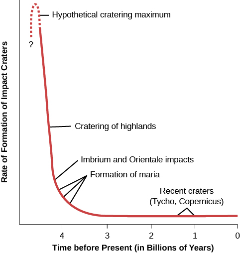 "Graph of Cratering Rates over Time. The vertical axis is labeled ""Rate of Formation of Impact Craters"" in arbitrary units. The horizontal axis is labeled ""Time before Present (in Billions of Years)"" in intervals of 1 billion years, beginning at 5 on the left and ending at zero on the right. The plotted curve begins near the top-left at about 4.5 billion years and is labeled ""Hypothetical cratering maximum"". The curve drops very steeply to about 4.1 billion years, with this portion of the curve labeled ""Cratering of highlands"". The curve then becomes more shallow as the cratering rate further decreases, until it reaches 3.2 billion years at about 25% of the maximum cratering rate. This part of the curve has two labels, near 4.1 billion years as ""Imbrium and Orientale impacts"", and near 4.0 billion years as ""Formation of maria"". At 3.2 billion years the curve becomes horizontal out to zero billion years, representing a constant, very low cratering rate. This part of the curve is labeled ""Recent craters (Tycho, Copernicus)""."