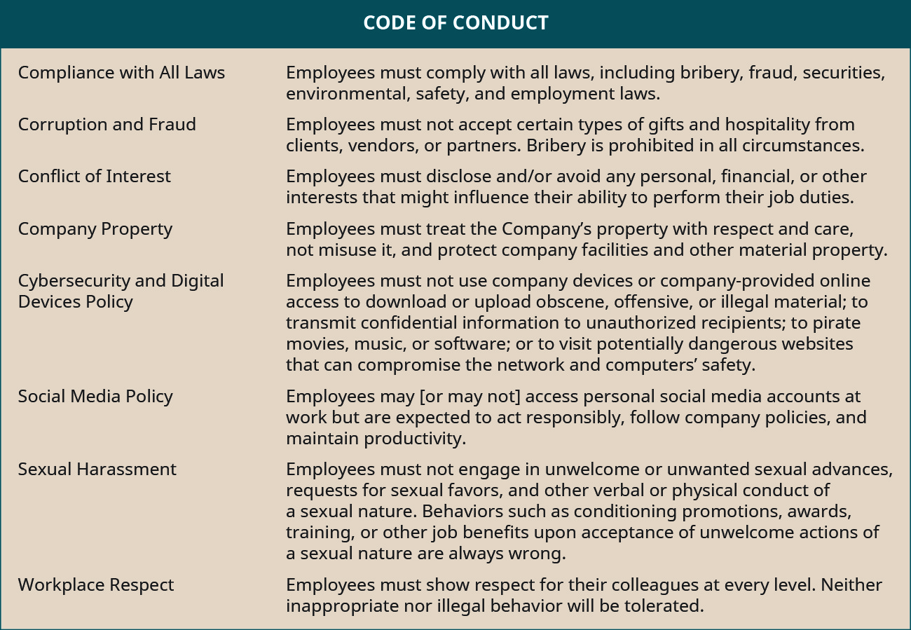 "A ""Code of Conduct"" describes expectations for several categories. For Compliance with All Laws, Employees must comply with all laws, including bribery, fraud, securities, environmental, safety, and employment laws. For Corruption and Fraud, Employees must not accept certain types of gifts and hospitality from clients, vendors, or partners. Bribery is prohibited in all circumstances. For Conflict of Interest, Employees must disclose and/or avoid any personal, financial, or other interests that might influence their ability to perform their job duties. For Company Property, Employees must treat the Company's property with respect and care, not misuse it, and protect company facilities and other material property. For Cybersecurity and Digital Devices Policy, Employees must not use company devices or internet connections to download or upload obscene, offensive, or illegal material; send confidential information to unauthorized recipients; pirate movies, music, or software; or visit potentially dangerous websites that can compromise the network and computers' safety. For Social Media Policy, Employees may [or may not] access personal social media accounts at work but are expected to act responsibly, follow company policies, and maintain productivity. For Sexual Harassment, Employees must not engage in unwelcome or unwanted sexual advances, requests for sexual favors, and other verbal or physical conduct of a sexual nature. Behaviors such as conditioning promotions, awards, training, or other job benefits upon acceptance of unwelcome actions of a sexual nature are always wrong. For Workplace Respect, Employees must show respect for their colleagues at every level. Neither inappropriate nor illegal behavior will be tolerated."