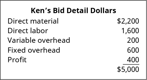 Ken's Bid Detail Dollars: Direct materials $2,200; Direct labor $1,600; Variable overhead $200; Fixed overhead $600; Profit $400 equals $5,000.