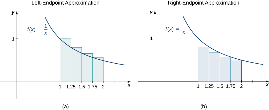 Two graphs side by side showing the left-endpoint approximation ad right-endpoint approximation of the area under the curve f(x) = 1/x from 1 to 2 with endpoints spaced evenly at .25 units. The heights of the left-endpoint approximation one are determined by the values of the function at the left endpoints, and the height of the right-endpoint approximation one are determined by the values of the function at the right endpoints.
