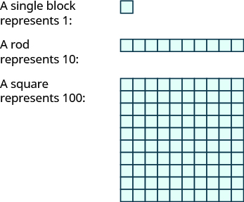 "An image with three items. The first item is a single block with the label ""A single block represents 1"". The second item is a horizontal rod consisting of 10 blocks, with the label ""A rod represents 10"". The third item is a square consisting of 100 blocks, with the label ""A square represents 100"". The square is 10 blocks tall and 10 blocks wide."