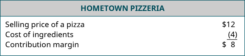 Hometown Pizzeria's contribution margin is calculated. The selling price of a pizza is $12 and the cost of ingredients if $4 for a contribution margin of $8.
