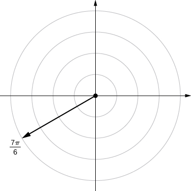 On the polar coordinate plane, a ray is drawn from the origin marking 7π/6 and a point is drawn when this line crosses the circle with radius 0, that is, it marks the origin.