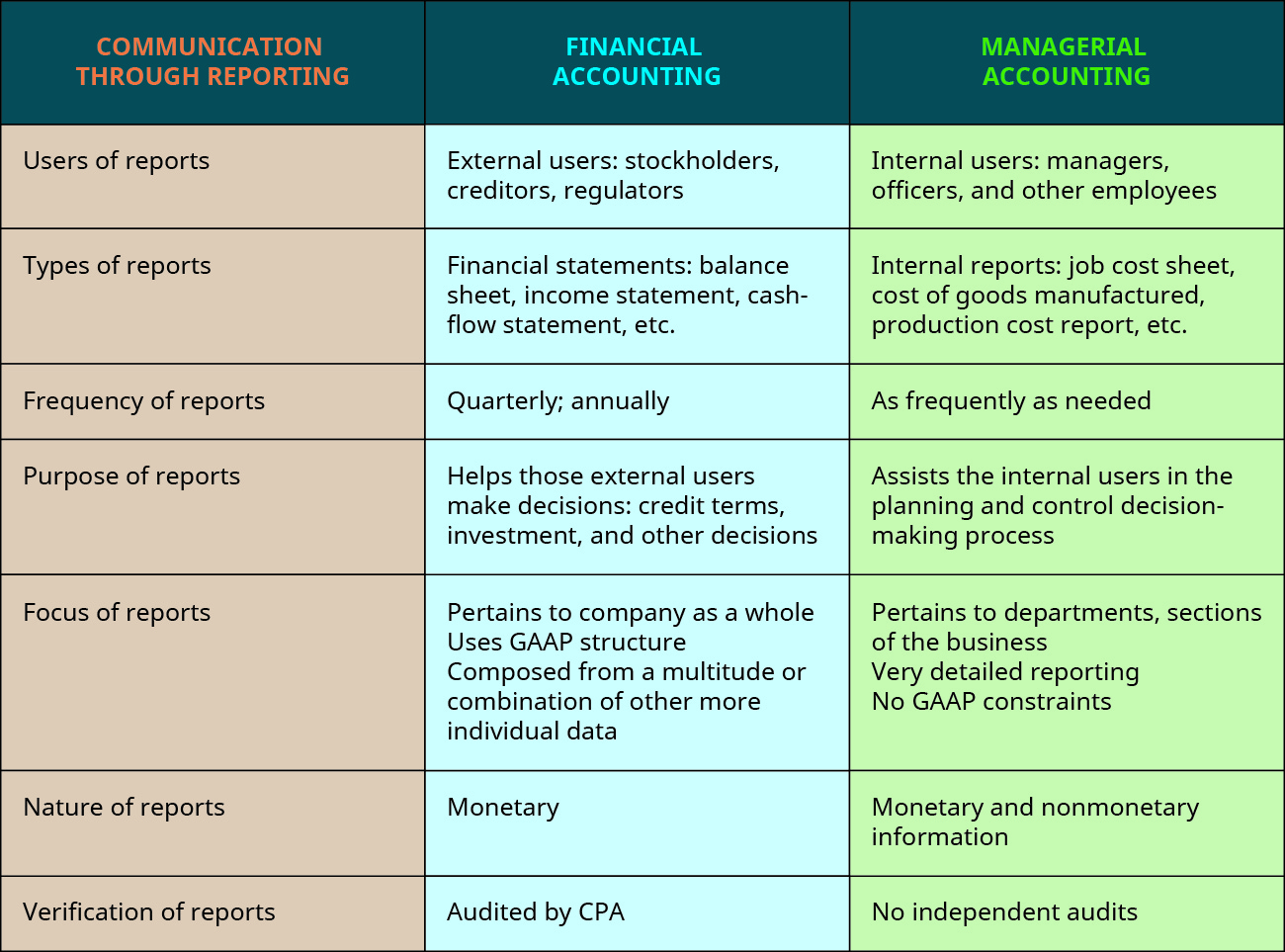Chart with columns headed: Communication through Reporting; Financial Accounting; and Managerial Accounting (respectively): Users of reports; Primarily external users: stockholders, creditors, regulators; Internal users: mangers, officers, and other employees. Types of reports; Financial statements: balance sheet, income statement, cash-flow statement, etc.; Internal reports: job cost sheet, cost of goods manufactured, production cost report, etc. Frequency of reports; Quarterly, annually; As frequently as needed. Purpose of reports; Helps those external users make decisions: credit terms, investment, and other decisions; Assists the internal users in the planning and control decision-making process. Focus of reports; Pertains to company as a whole, Uses G A A P structure, Composed from a multitude or combination of other more individual data; Pertains to departments or sections of the business, Very detailed reporting, No G A A P constraints. Nature of reports; Monetary; Monetary and nonmonetary information. Verification of reports; Audited by C P A; No independent audits.