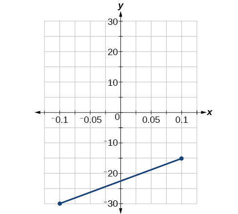 graph where the function's slope is 75 and y-intercept is –22.5
