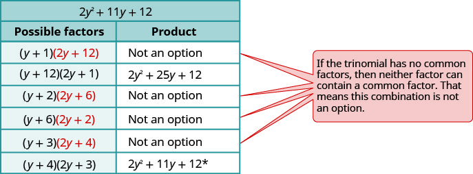 This table shows the possible factors and product of the trinomial 2 y squared plus 11y plus 12. In some pairs of factors, when one factor contains two terms with a common factor, that factor is highlighted. In such cases, product is not an option because if trinomial has no common factors, then neither factor can contain a common factor. Factor: y plus 1, 2y plus 12 highlighted. Factor: y plus 12, 2y plus 1; product: 2 y squared plus 25y plus 12. Factor: y plus 2, 2y plus 6 highlighted. Factor: y plus 6, 2y plus 2 highlighted. Factor: y plus 3, 2y plus 4 highlighted. Factor: y plus 4, 2y plus 3; product: 2 y squared plus 11y plus 12. This is the original trinomial.