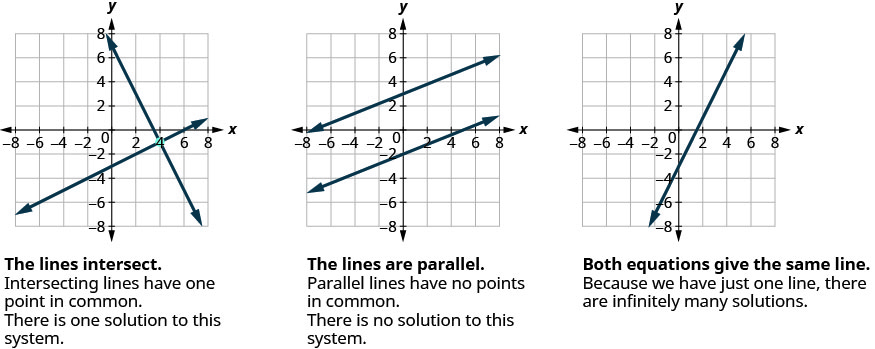 "This figure shows three x y-coordinate planes. The first plane shows two lines which intersect at one point. Under the graph it says, ""The lines intersect. Intersecting lines have one point in common. There is one solution to this system."" The second x y-coordinate plane shows two parallel lines. Under the graph it says, ""The lines are parallel. Parallel lines have no points in common. There is no solution to this system."" The third x y-coordinate plane shows one line. Under the graph it says, ""Both equations give the same line. Because we have just one line, there are infinitely many solutions."""
