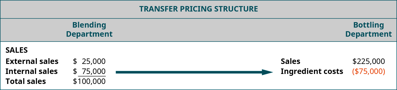 Transer Pricing Structure. Blending Department External sales, $25,000, Internal sales, $75,000, Total sales, $100,000. Bottling Department Sales $225,000 less Ingredient Costs, ($75,000). There is an arrow from the $75,000 Internal sales in the Blending Department to the ($75,000) Ingredient Costs of the Bottling Department.