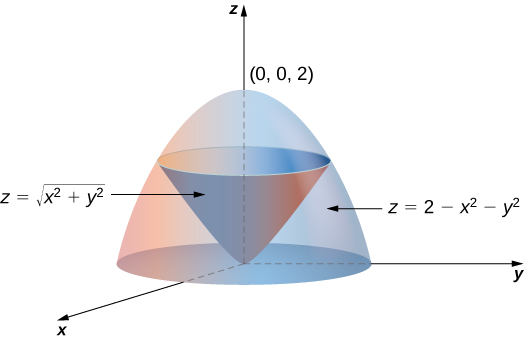 A paraboloid with equation z = 2 minus x squared minus y squared opening down, and within it, a cone with equation z = the square root of (x squared + y squared) pointing down.