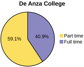 Side-by-side pie charts showing the distribution of part time and full time students. The chart on the left is titled De Anza college. It is divided into two sections showing that part time students represent 59.1% of the population and full time students make up 40.9%. The chart on the right is titled Foothill college. It is divided into two sections showing that part time students represent 71.4% of the population and full time students make up 28.6%.