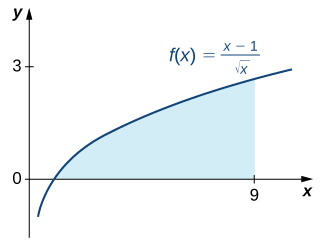 The graph of the function f(x) = (x-1) / sqrt(x) over [0,9]. The area under the graph over [1,9] is shaded.